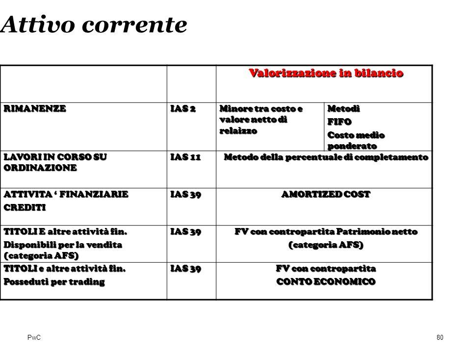 Attivo corrente Valorizzazione in bilancio RIMANENZE IAS 2