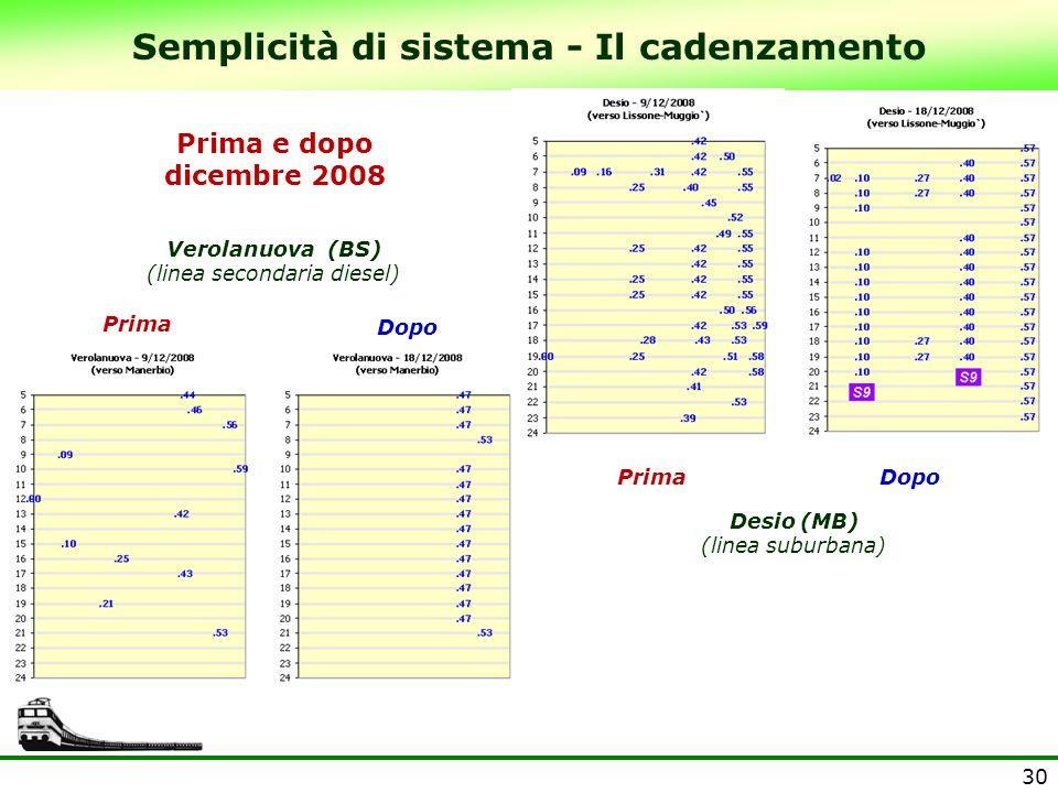 Semplicità di sistema - Il cadenzamento