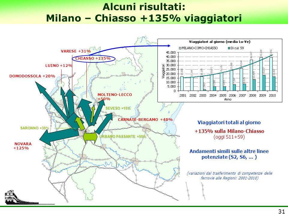 Alcuni risultati: Milano – Chiasso +135% viaggiatori