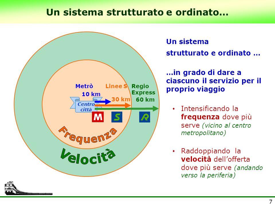 Un sistema strutturato e ordinato…