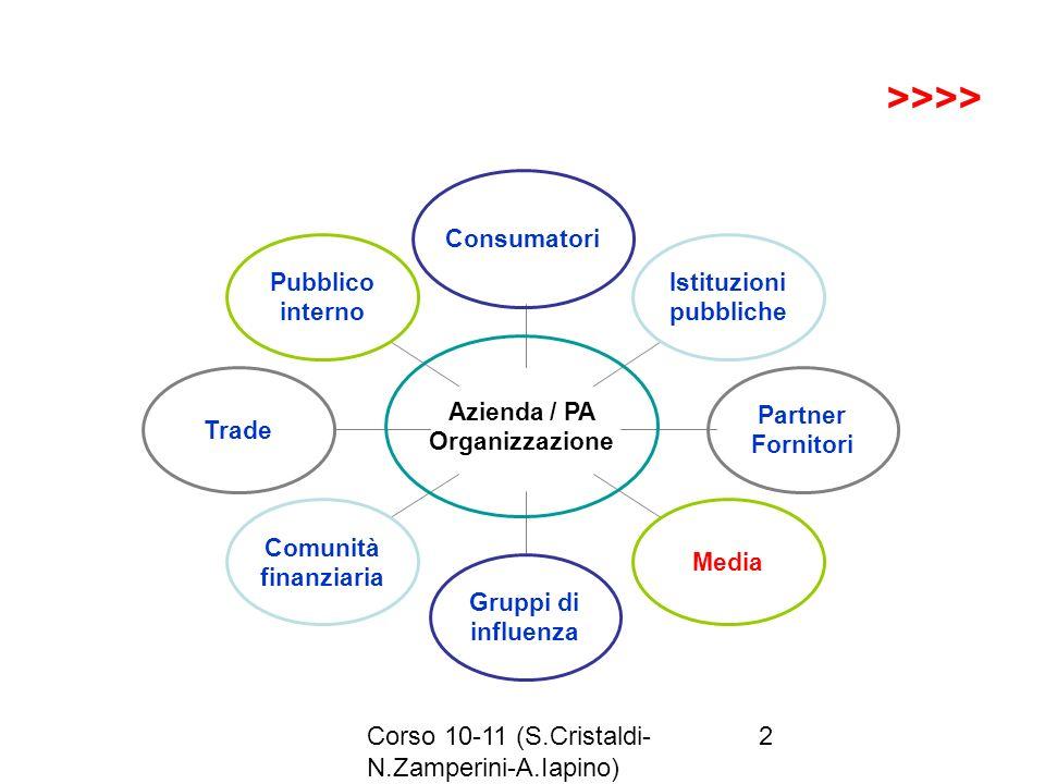 Istituzioni pubbliche Azienda / PA Organizzazione