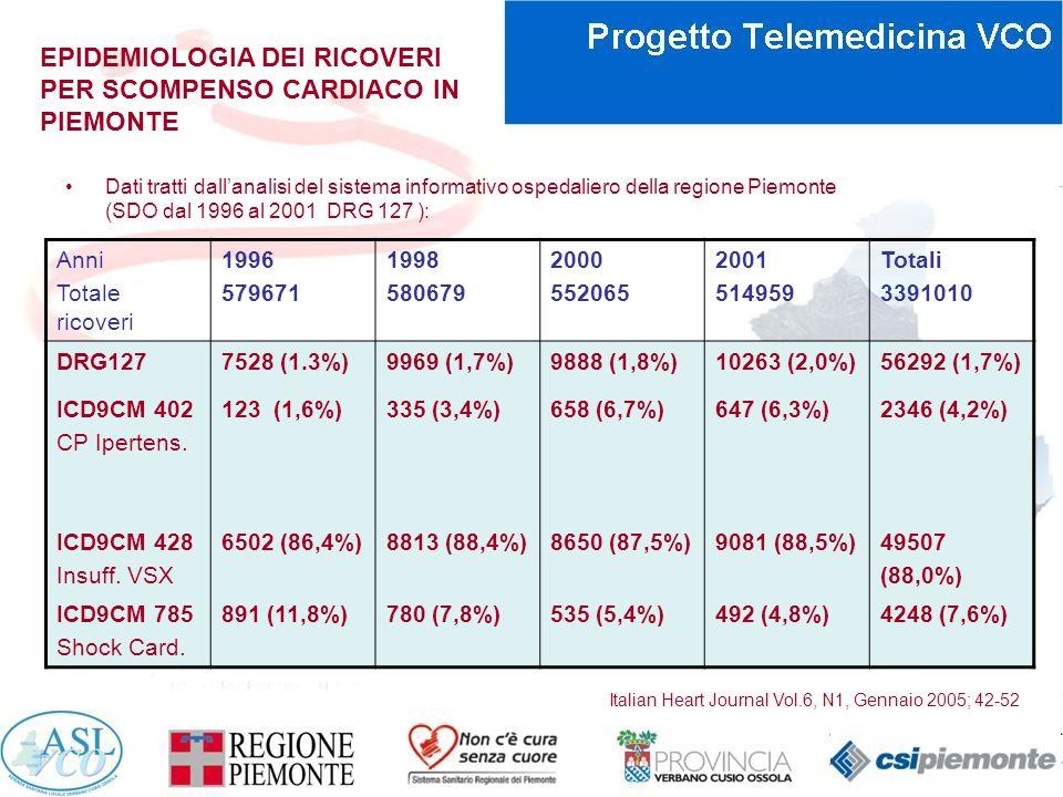 EPIDEMIOLOGIA DEI RICOVERI PER SCOMPENSO CARDIACO IN PIEMONTE