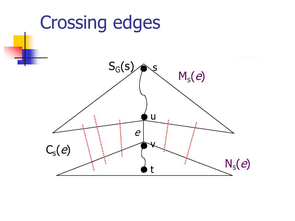 Crossing edges SG(s) s Ms(e) u e v Cs(e) Ns(e) t