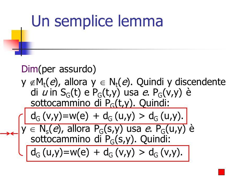 Un semplice lemma Dim(per assurdo)