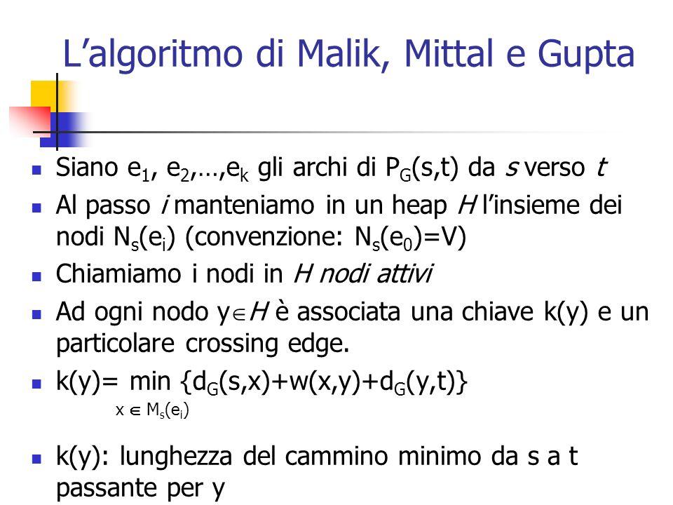 L'algoritmo di Malik, Mittal e Gupta