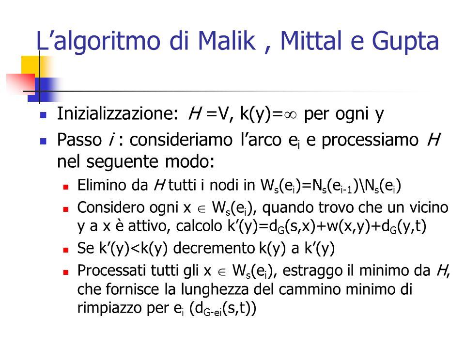 L'algoritmo di Malik , Mittal e Gupta