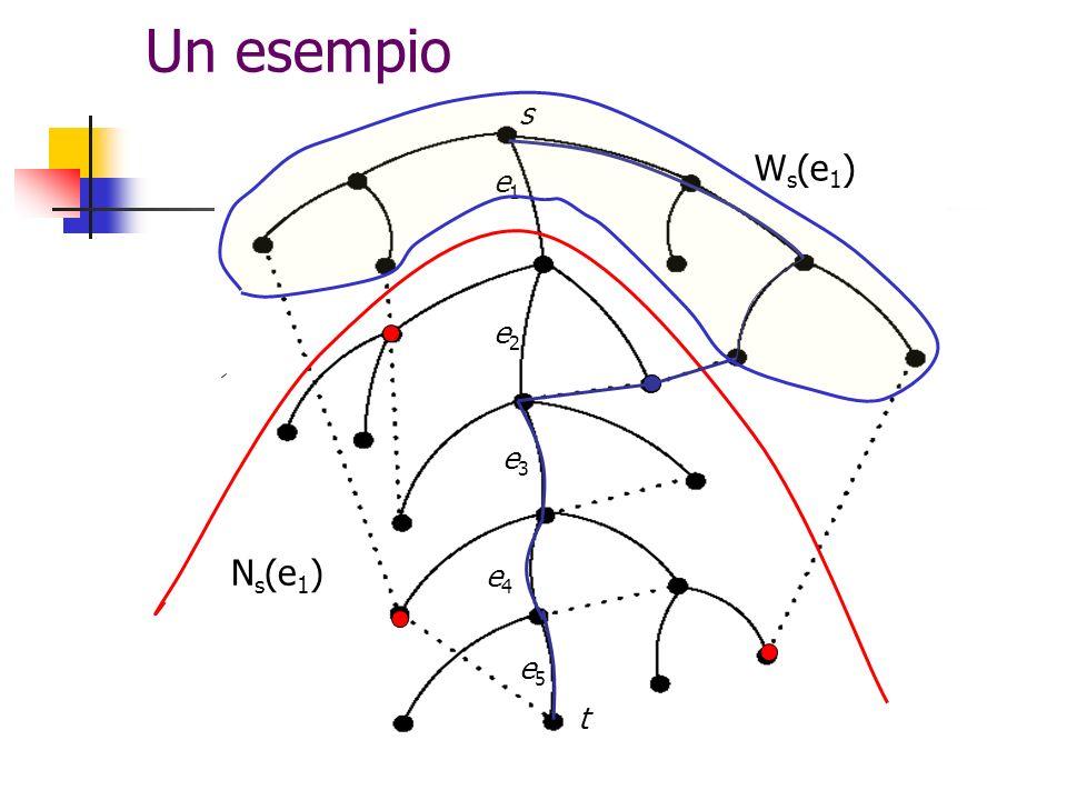 Un esempio s Ws(e1) e1 e2 e3 Ns(e1) e4 e5 t