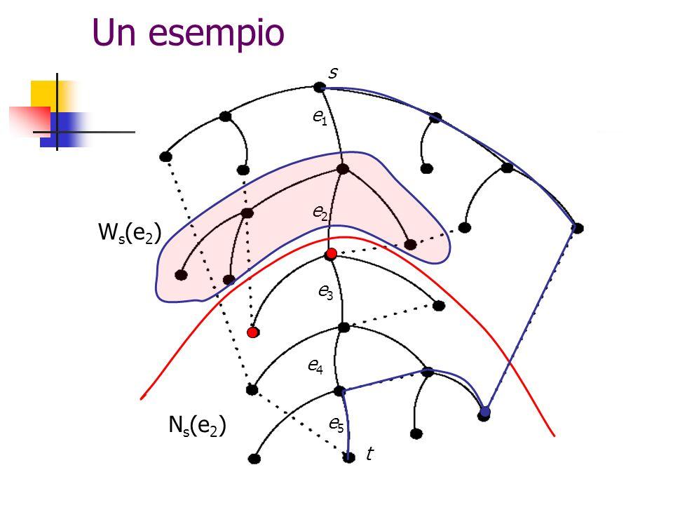 Un esempio s e1 e2 Ws(e2) e3 e4 Ns(e2) e5 t