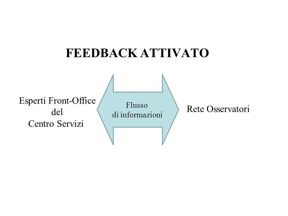 FEEDBACK ATTIVATO Esperti Front-Office del Rete Osservatori