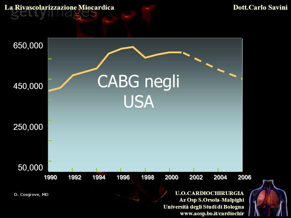650,000450,000. 250,000. 50,000. CABG negli USA. 1990. 1992. 1994. 1996. 1998. 2000. 2002. 2004. 2006.