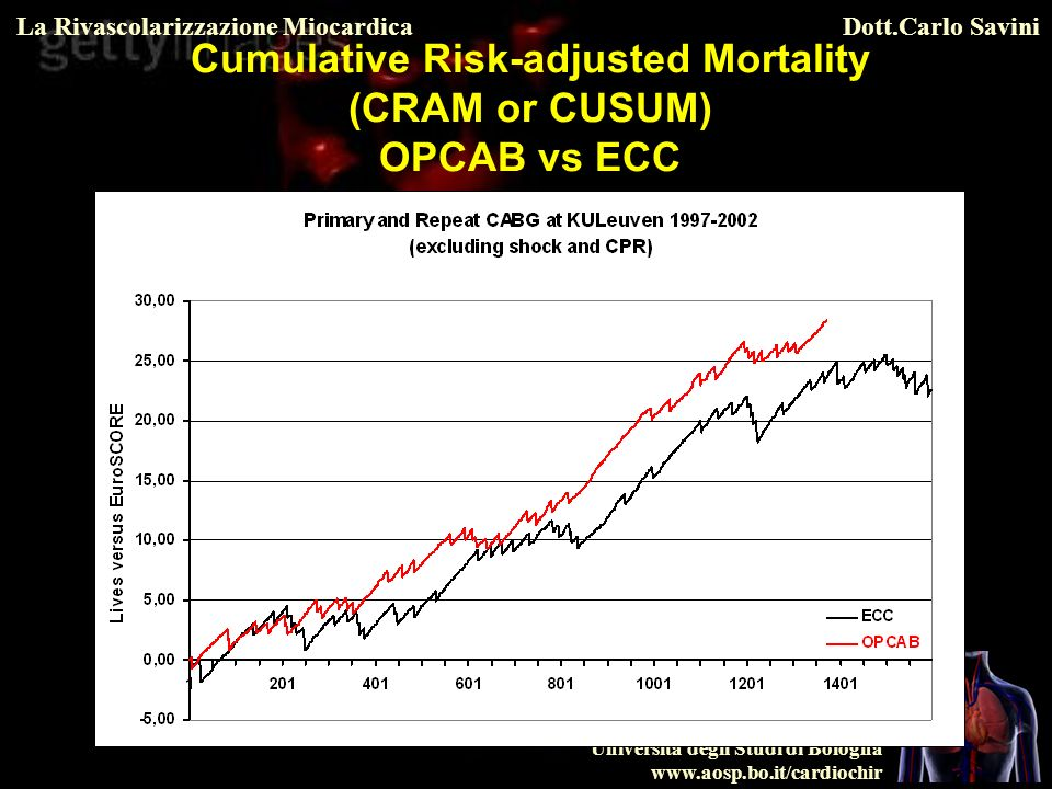 Cumulative Risk-adjusted Mortality (CRAM or CUSUM) OPCAB vs ECC