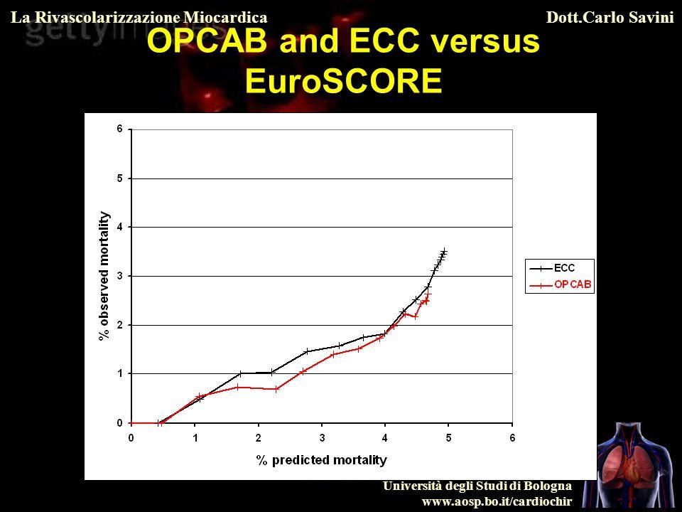 OPCAB and ECC versus EuroSCORE
