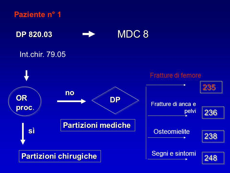 MDC 8 Paziente n° 1 DP 820.03 Int.chir. 79.05 235 no OR proc. DP 236