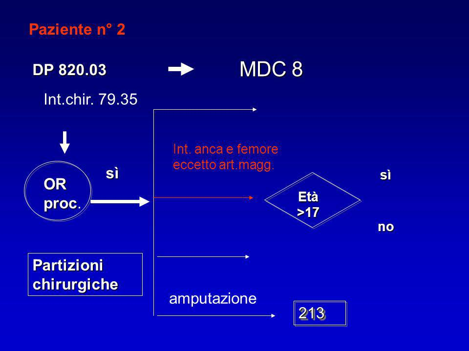 MDC 8 Paziente n° 2 DP 820.03 Int.chir. 79.35 sì OR proc.