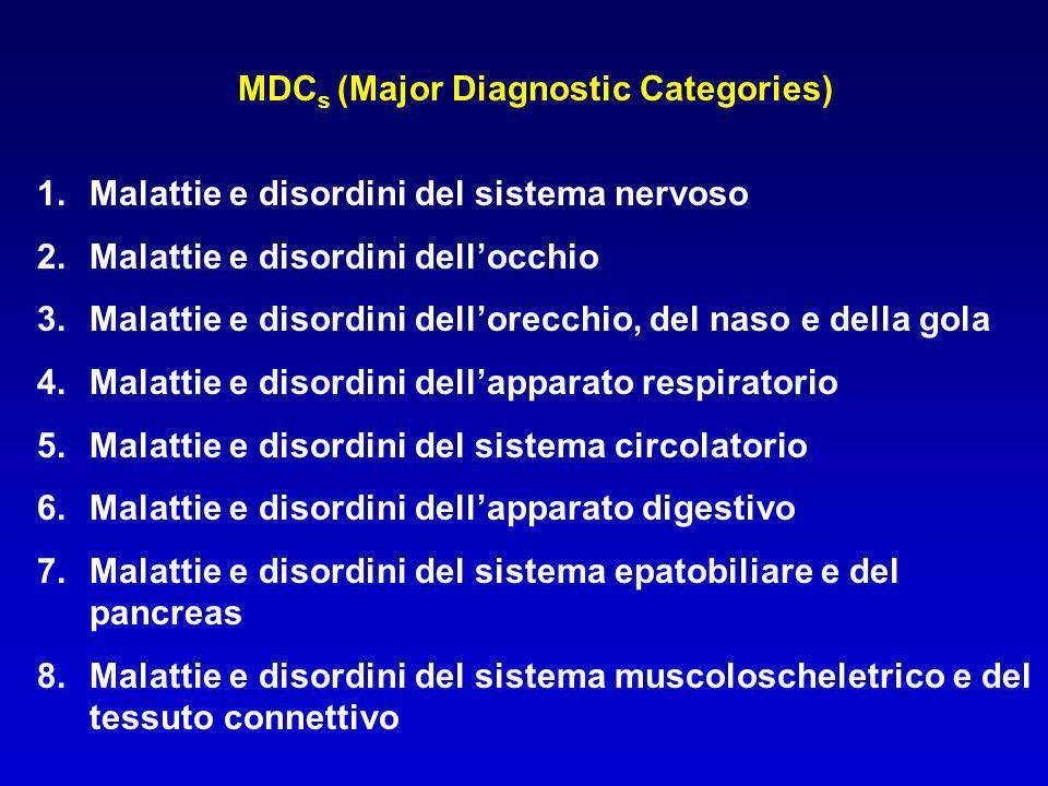 MDCs (Major Diagnostic Categories)