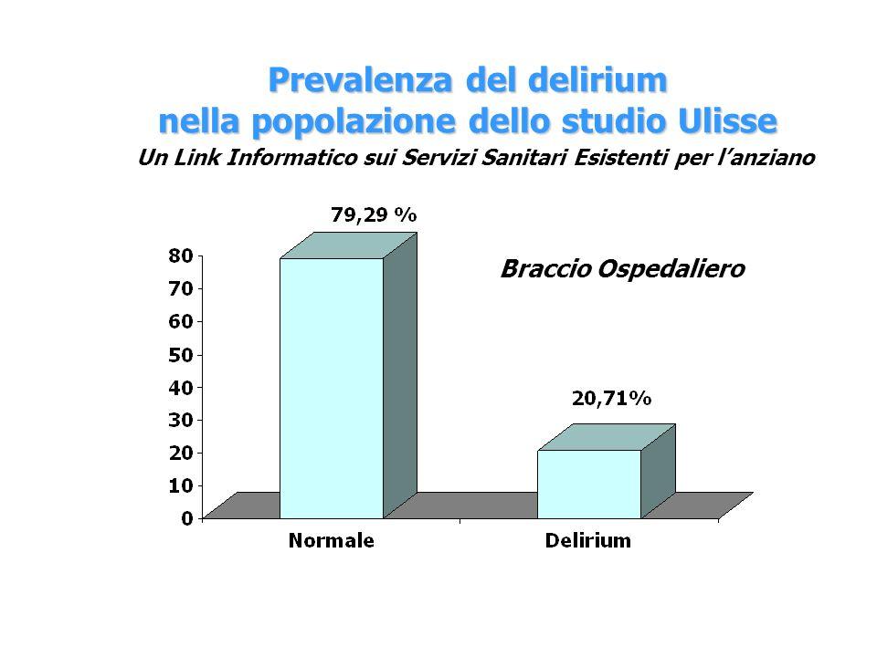 Prevalenza del delirium nella popolazione dello studio Ulisse