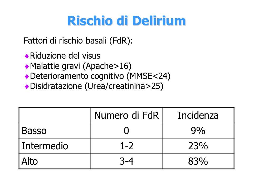 Rischio di Delirium Numero di FdR Incidenza Basso 9% Intermedio 1-2