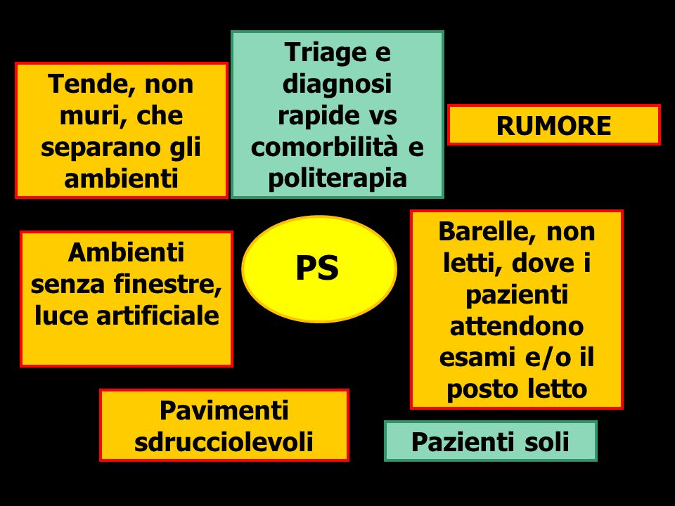 PS Triage e diagnosi rapide vs comorbilità e politerapia