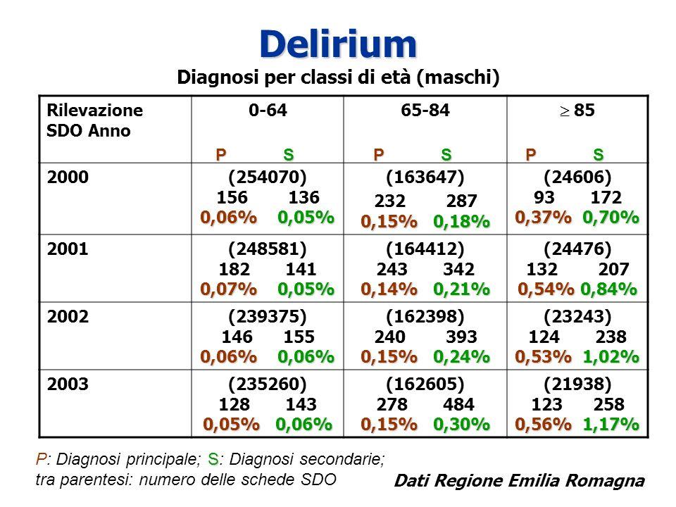 Delirium Diagnosi per classi di età (maschi)