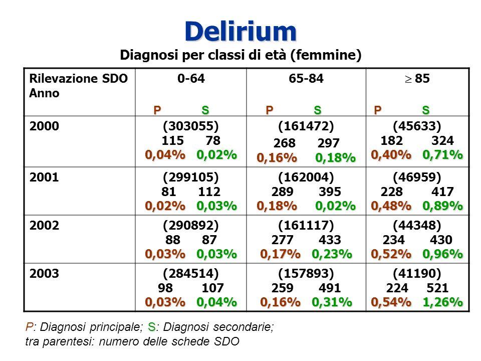 Delirium Diagnosi per classi di età (femmine)