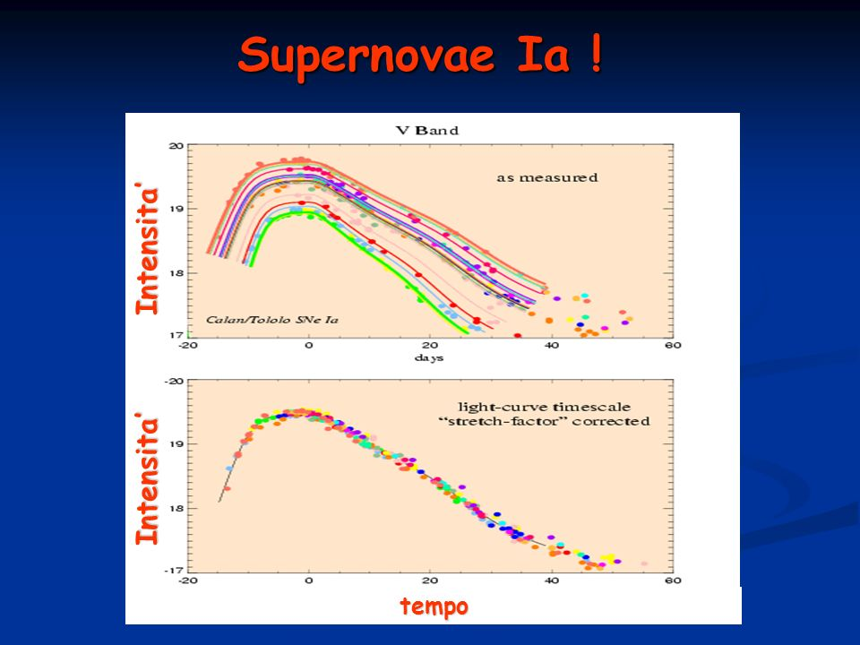Supernovae Ia ! Intensita' Intensita' tempo
