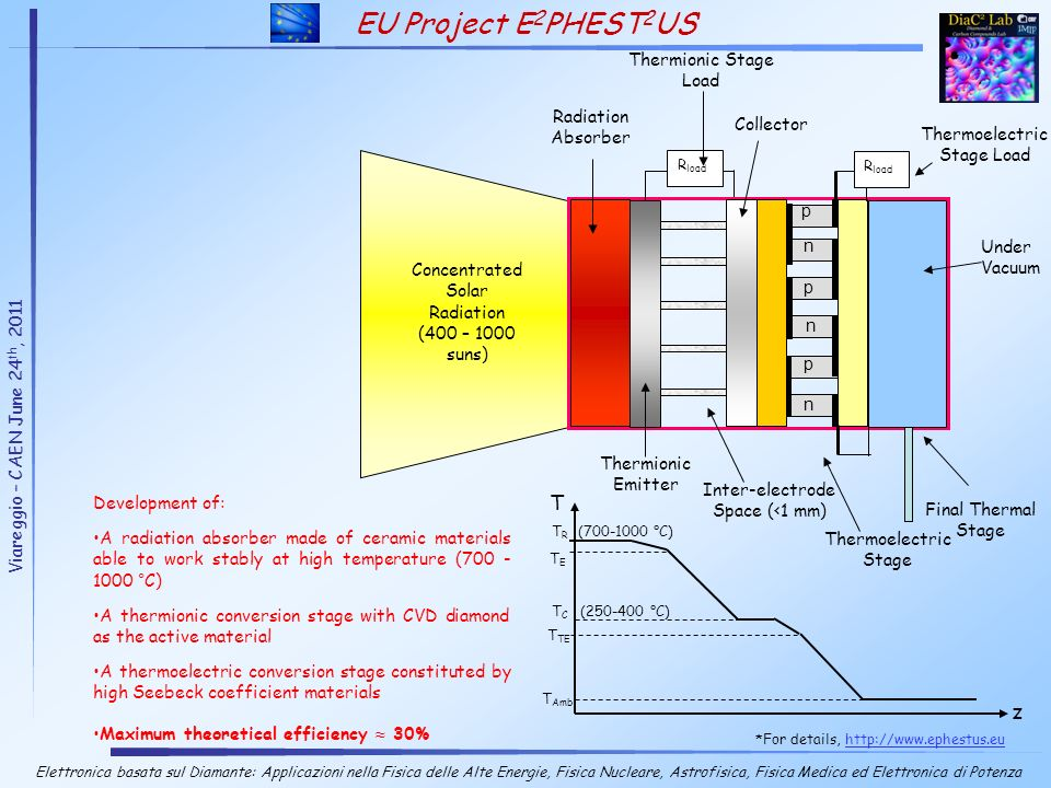 EU Project E2PHEST2US' T z Thermionic Stage Load Radiation Absorber