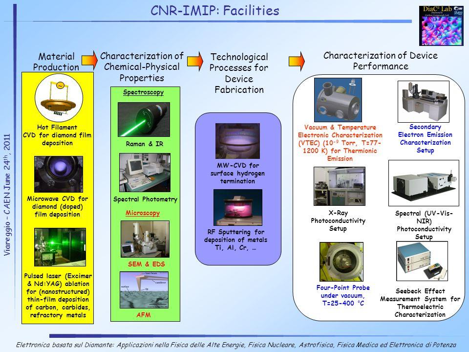 Secondary Electron Emission Characterization Setup