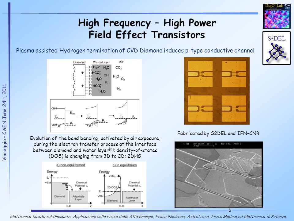 High Frequency – High Power Field Effect Transistors