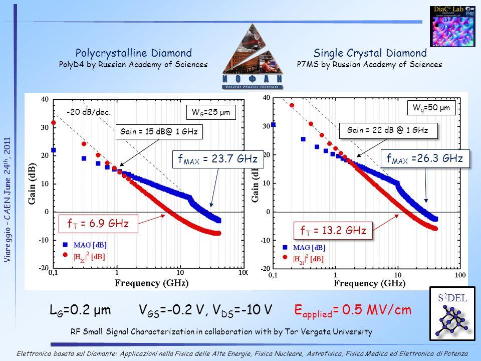 LG=0.2 μm VGS=-0.2 V, VDS=-10 V Eapplied= 0.5 MV/cm
