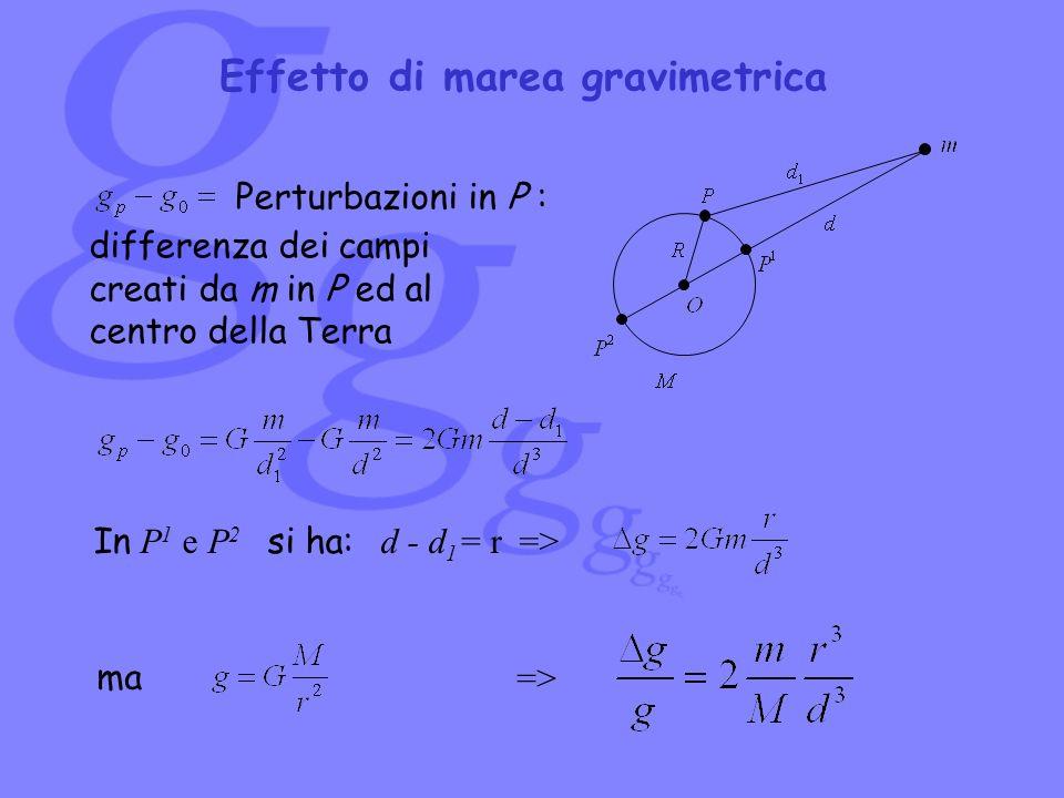Effetto di marea gravimetrica
