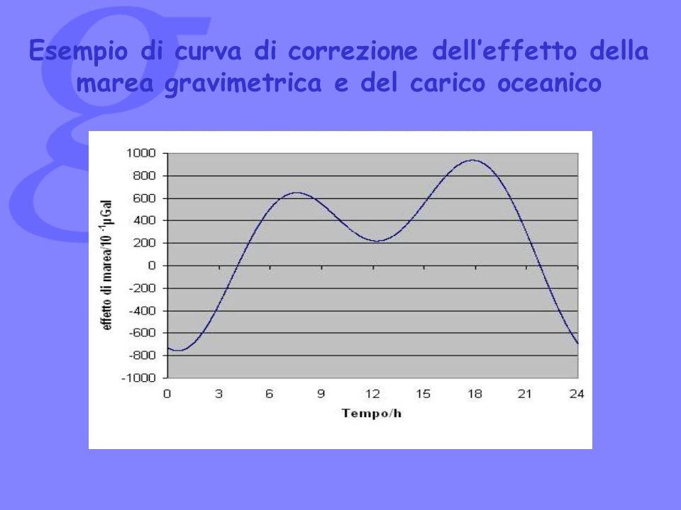 Esempio di curva di correzione dell'effetto della marea gravimetrica e del carico oceanico