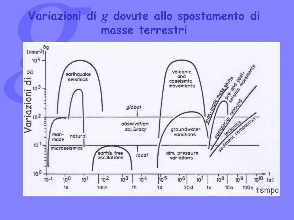 Variazioni di g dovute allo spostamento di masse terrestri