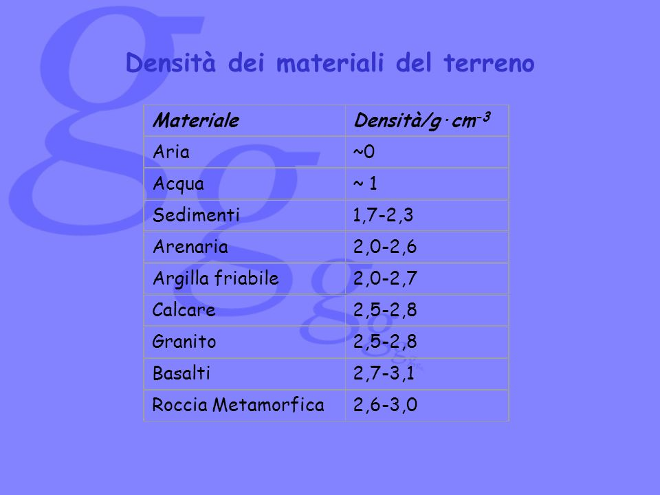 Densità dei materiali del terreno