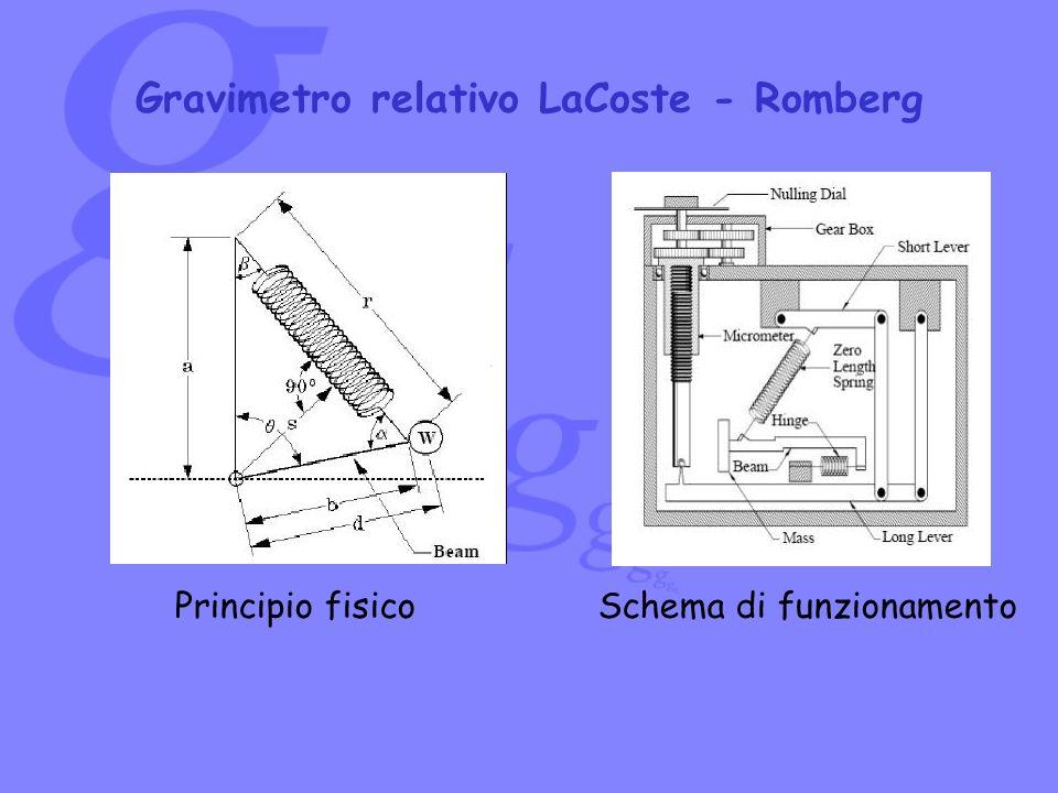 Gravimetro relativo LaCoste - Romberg