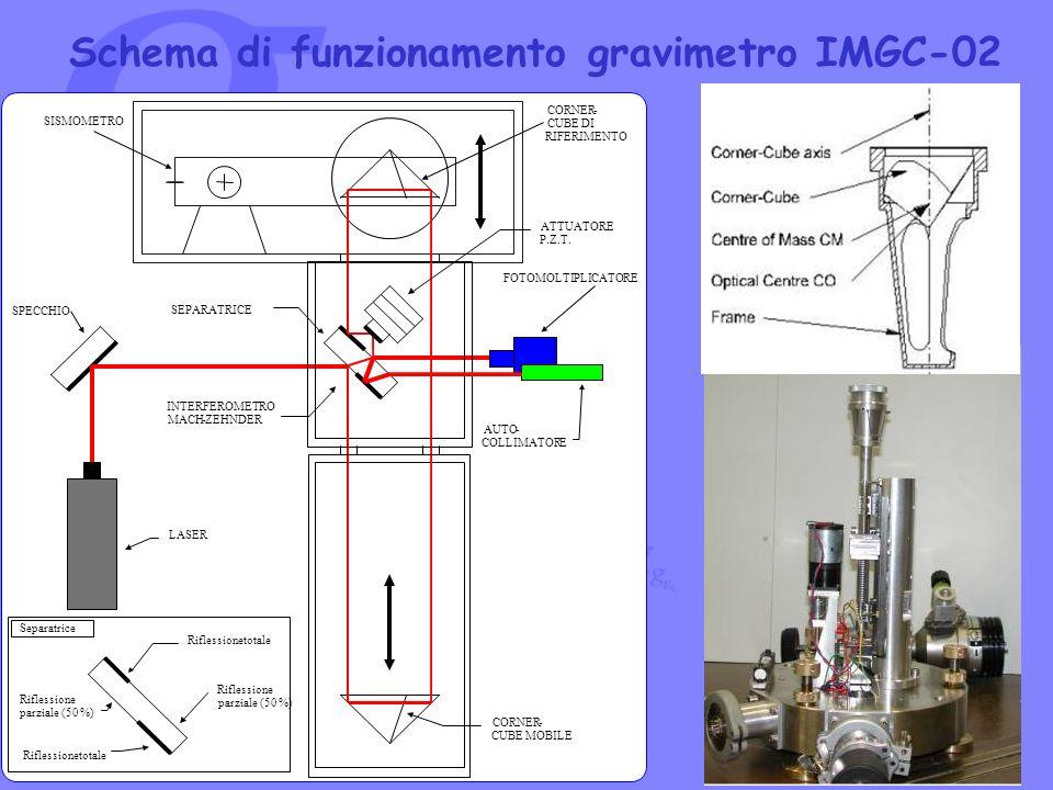 Schema di funzionamento gravimetro IMGC-02