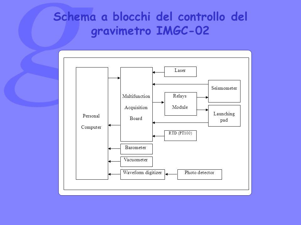 Schema a blocchi del controllo del gravimetro IMGC-02