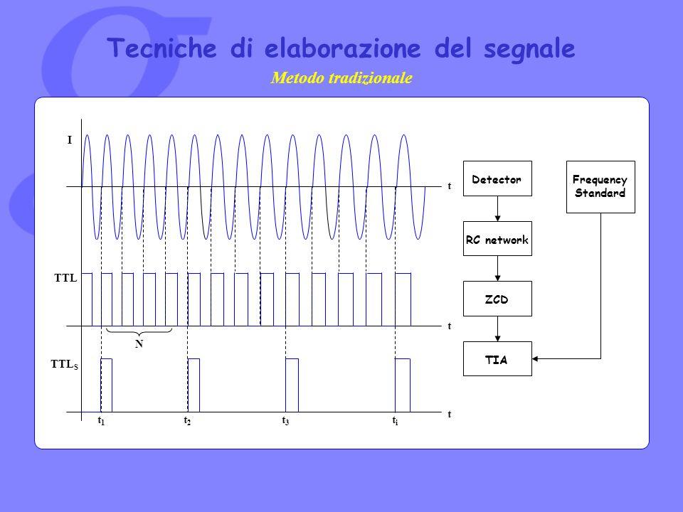 Tecniche di elaborazione del segnale