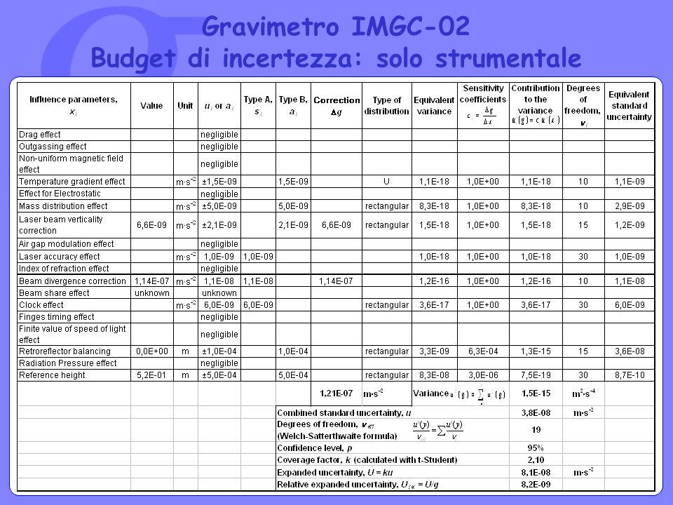 Gravimetro IMGC-02 Budget di incertezza: solo strumentale