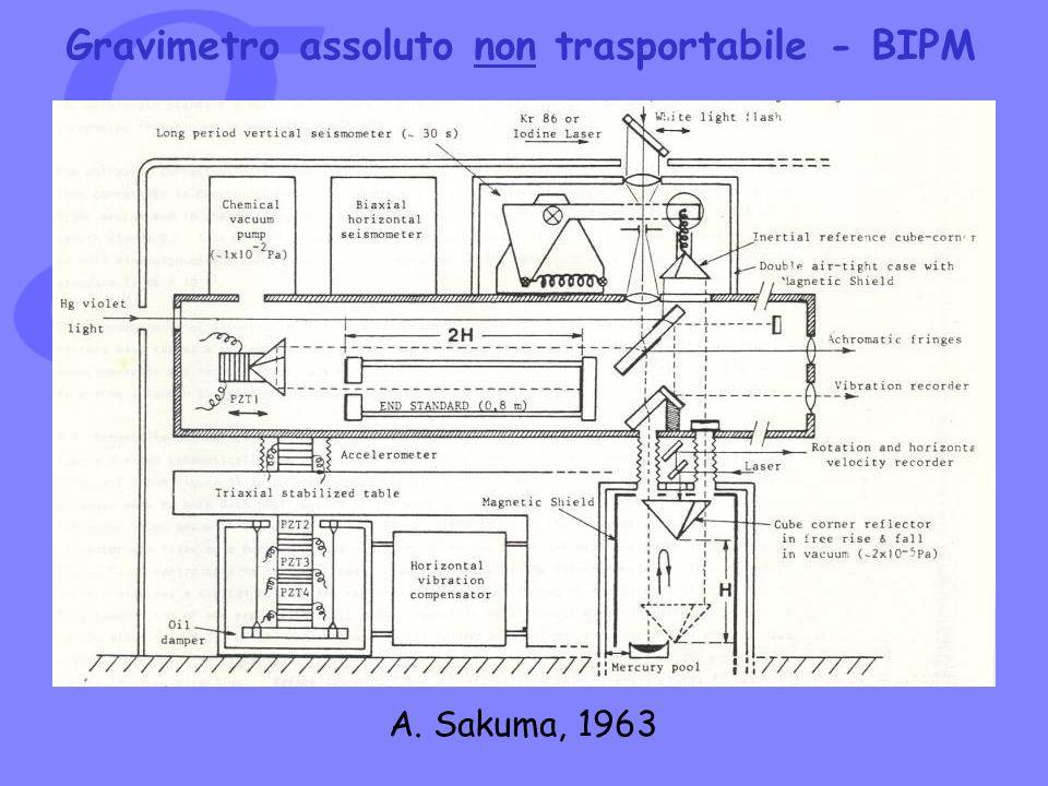 Gravimetro assoluto non trasportabile - BIPM
