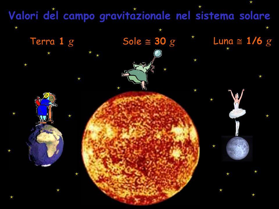 Valori del campo gravitazionale nel sistema solare