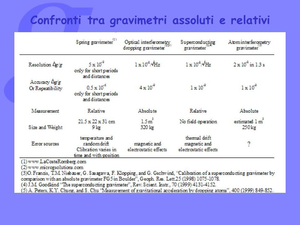 Confronti tra gravimetri assoluti e relativi