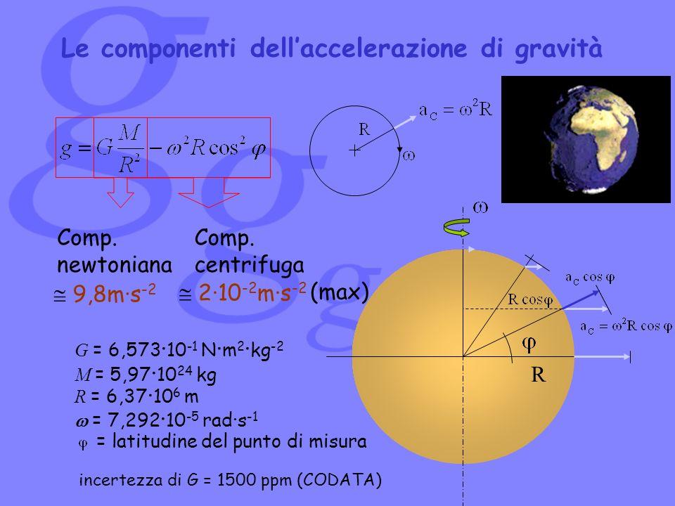 Le componenti dell'accelerazione di gravità