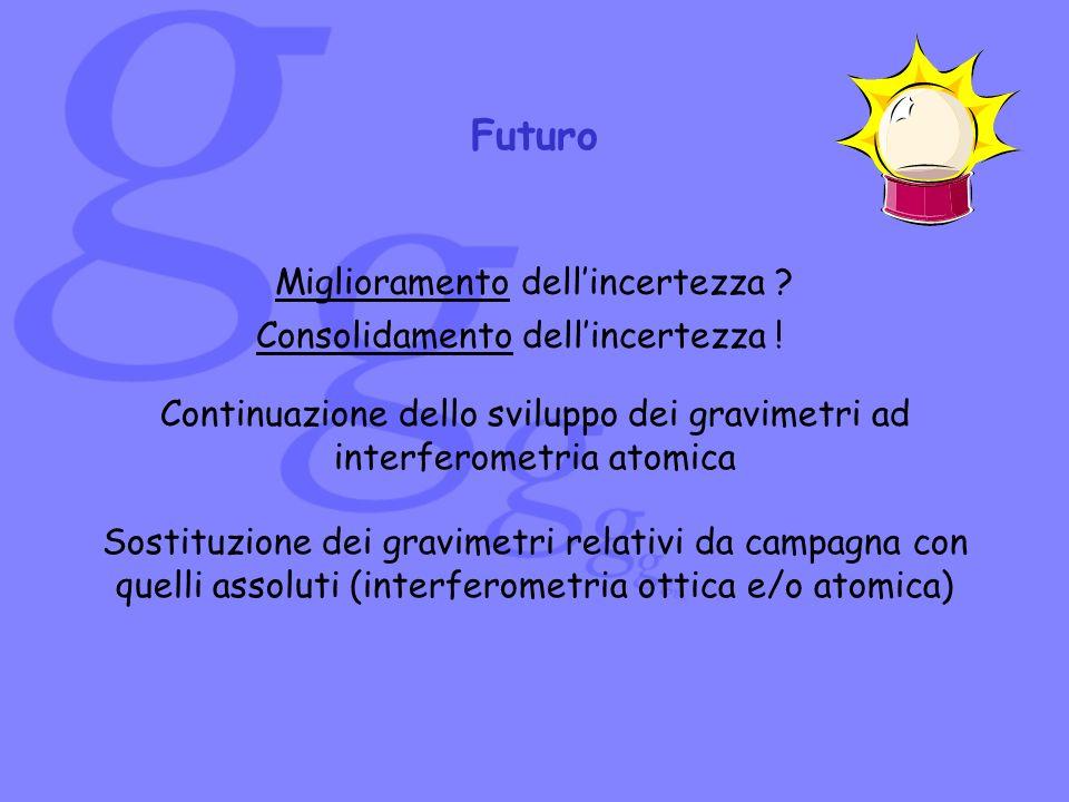 Futuro Miglioramento dell'incertezza