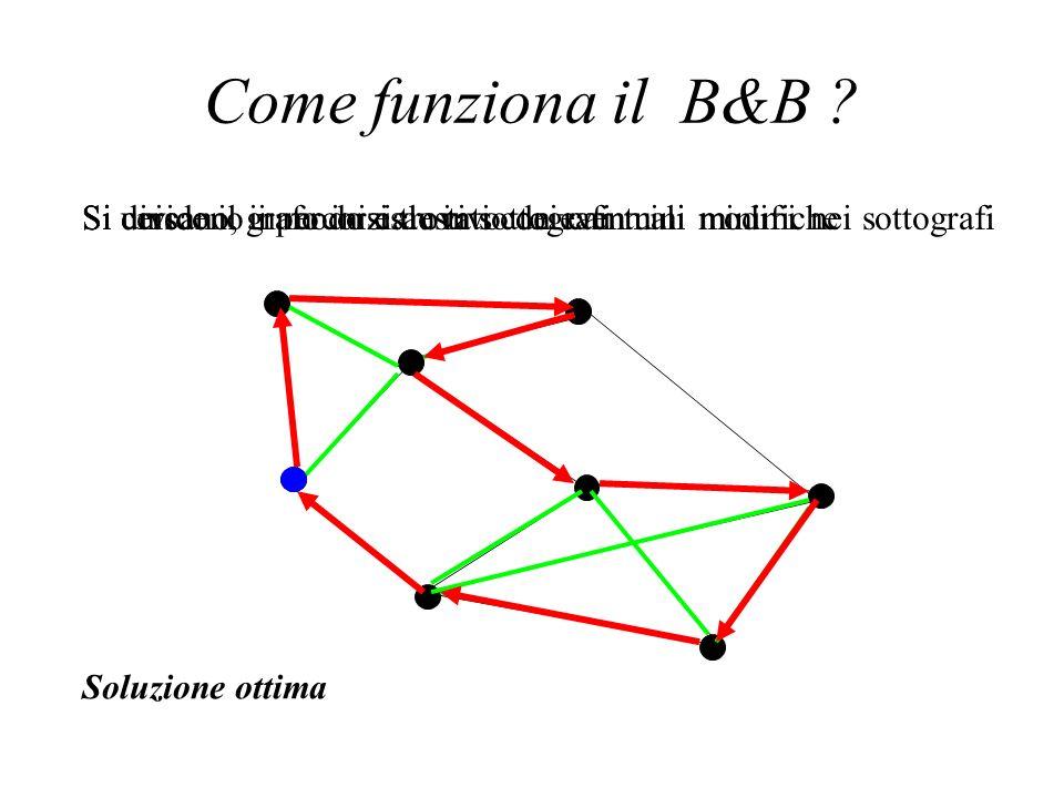 Come funziona il B&B Si uniscono i percorsi trovati con eventuali modifiche. Si cercano, in modo esaustivo dei cammini minimi nei sottografi.