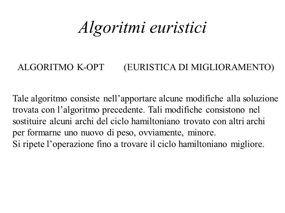 Algoritmi euristici ALGORITMO K-OPT (EURISTICA DI MIGLIORAMENTO)