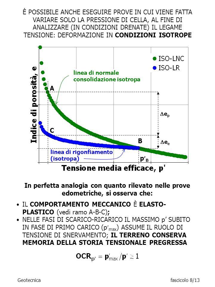 IL COMPORTAMENTO MECCANICO È ELASTO-PLASTICO (vedi ramo A-B-C);