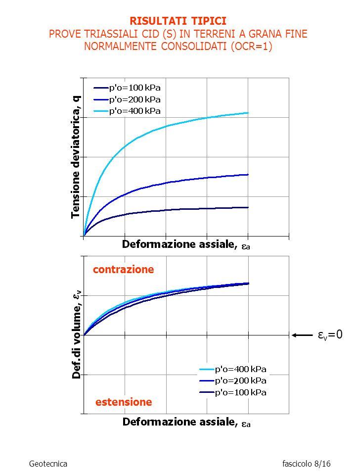 RISULTATI TIPICI PROVE TRIASSIALI CID (S) IN TERRENI A GRANA FINE NORMALMENTE CONSOLIDATI (OCR=1) contrazione.