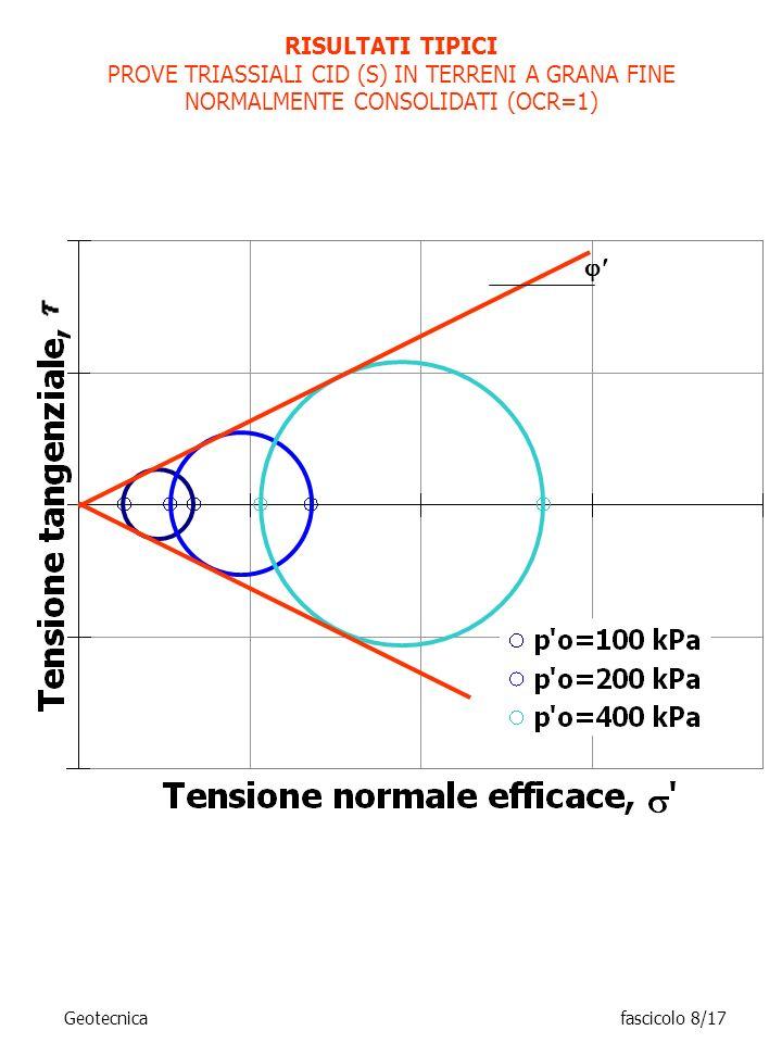 RISULTATI TIPICIPROVE TRIASSIALI CID (S) IN TERRENI A GRANA FINE NORMALMENTE CONSOLIDATI (OCR=1) 