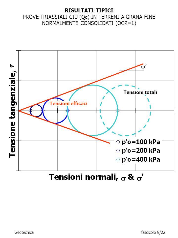 RISULTATI TIPICI PROVE TRIASSIALI CIU (Qc) IN TERRENI A GRANA FINE NORMALMENTE CONSOLIDATI (OCR=1) Tensioni totali.