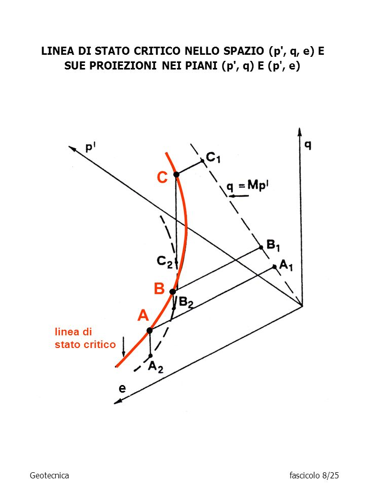 C B A e LINEA DI STATO CRITICO NELLO SPAZIO (p , q, e) E